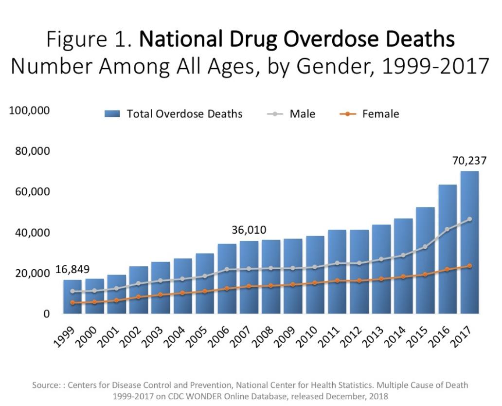 Overdose Death Statistics